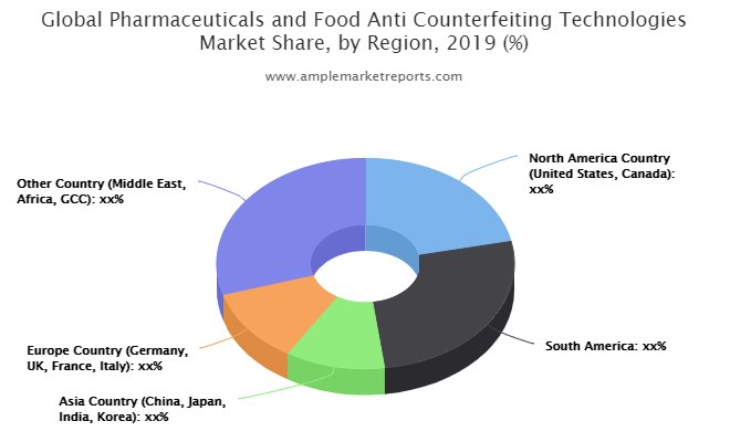 Pharmaceuticals and Food AntiCounterfeiting Technologies market