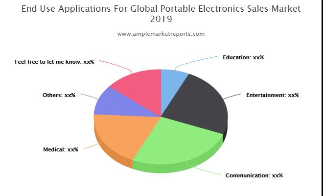 Portable Electronics Sales Market