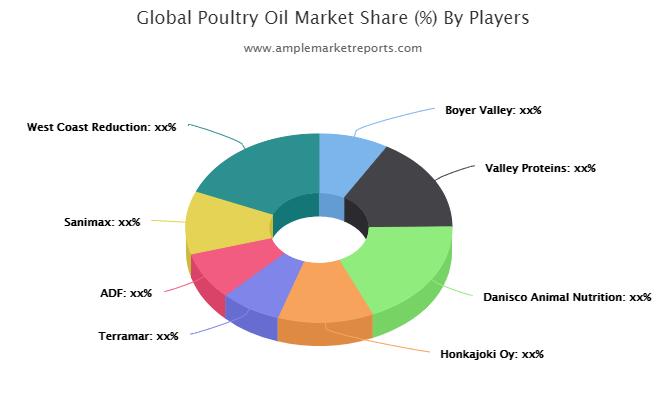 Poultry Oil Market
