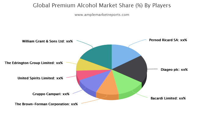 Premium Alcohol market