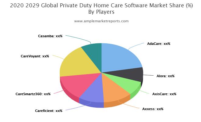 Private Duty Home Care Software market