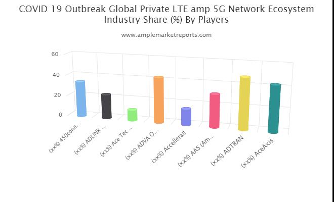 Private LTE & 5G Network Ecosystem Market