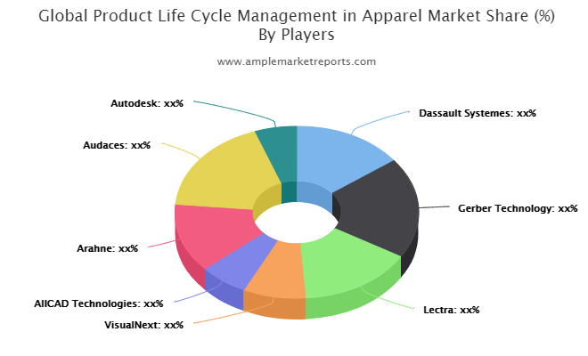 Product Life Cycle Management in Apparel market