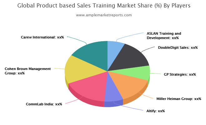 Product based Sales Training market