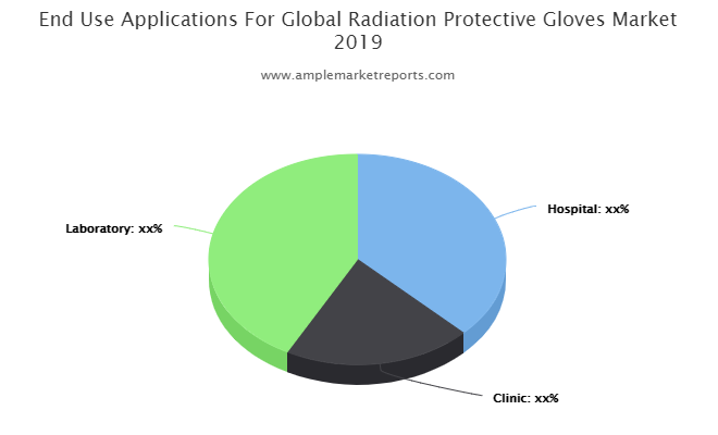 Radiation Protective Gloves market