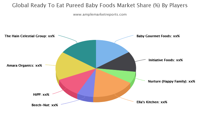 Ready To Eat Pureed Baby Foods Market