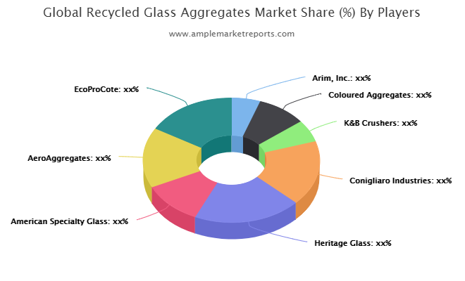 Recycled Glass Aggregates market