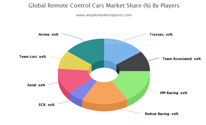 Remote Control Cars market