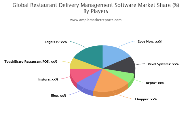 Restaurant Delivery Management Software market