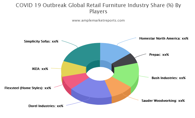 Retail Furniture Market