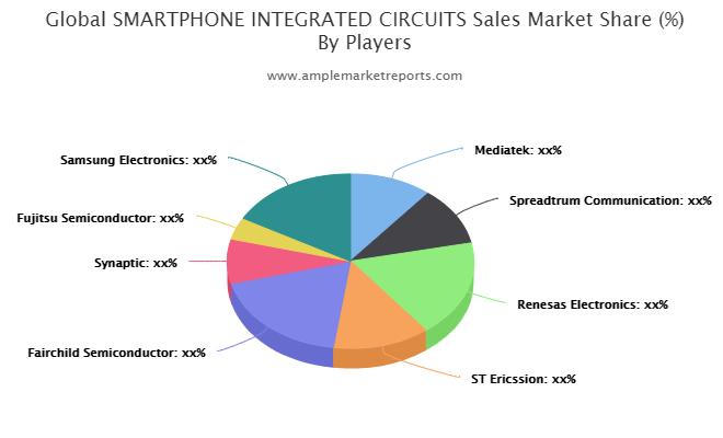 SMARTPHONE INTEGRATED CIRCUITS Sales Market