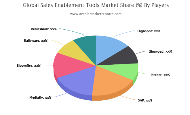Sales Enablement Tools market
