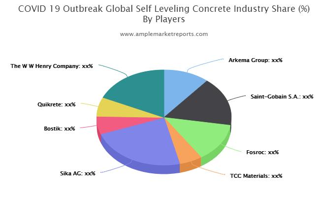 Self-Leveling Concrete market