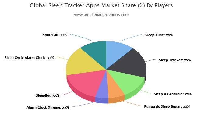 Sleep Tracker Apps Market (1)