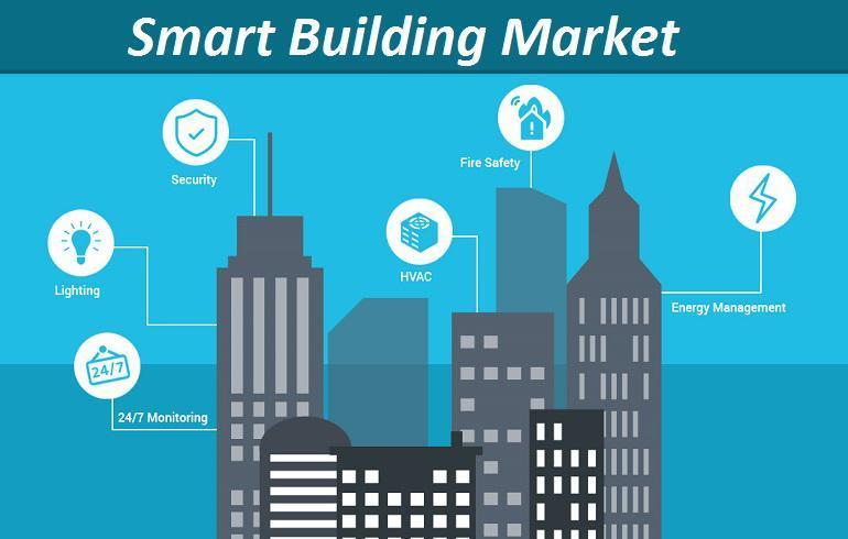 Smart Building Management Market