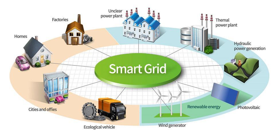 Smart Grid Equipment market