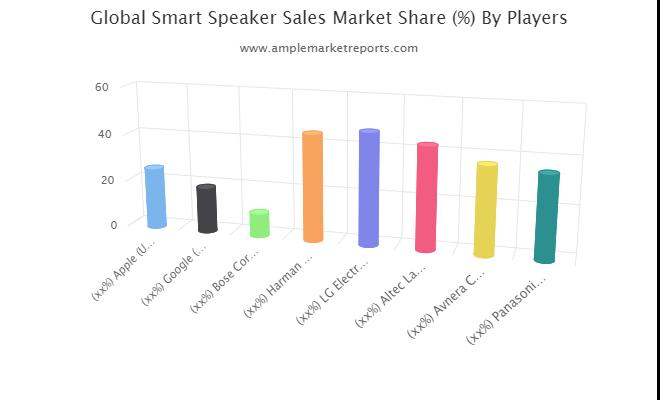 Smart Speaker Sales market