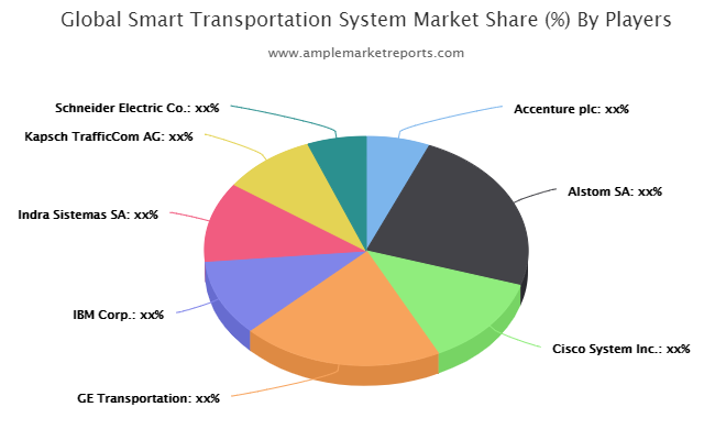 Smart Transportation System Market
