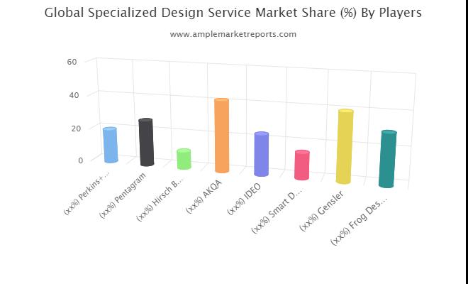 Specialized Design Service market