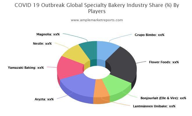 Specialty Bakery market