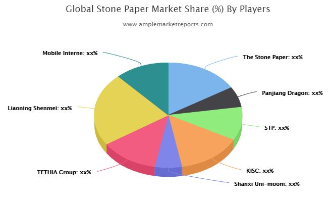 Stone Paper Market