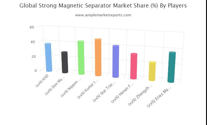 Strong Magnetic Separator market