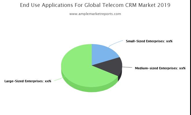 Telecom CRM market
