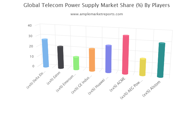 Telecom Power Supply Market