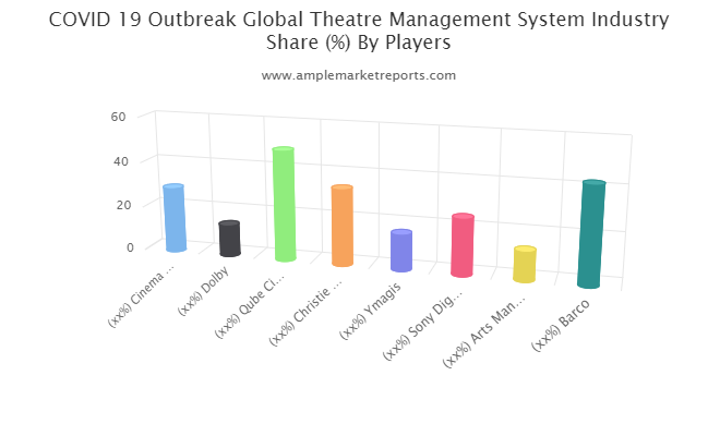 Theatre Management System market