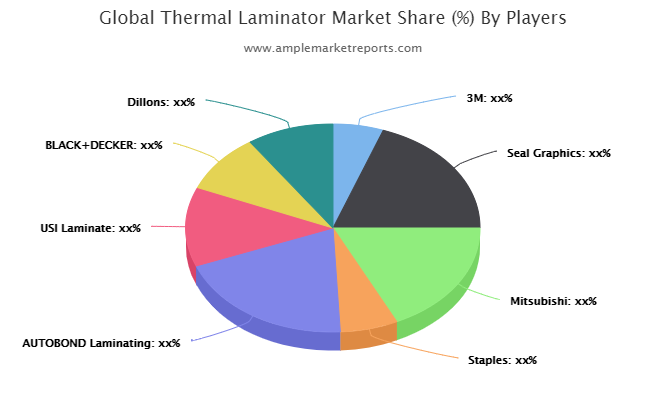 Thermal Laminator Market