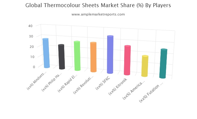 Thermocolour Sheets market