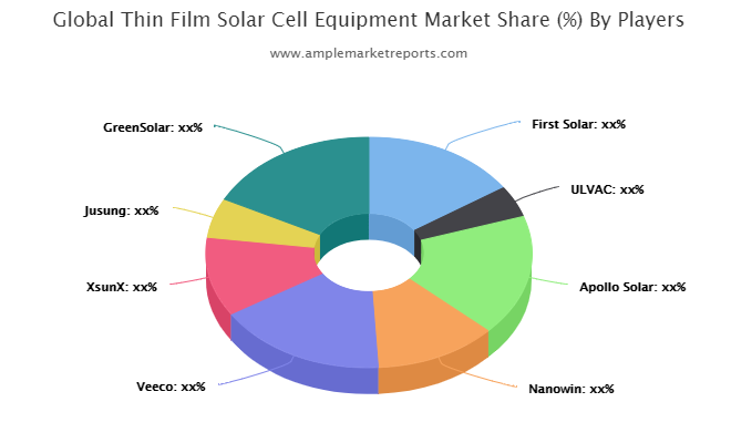 Thin Film Solar Cell Equipment market