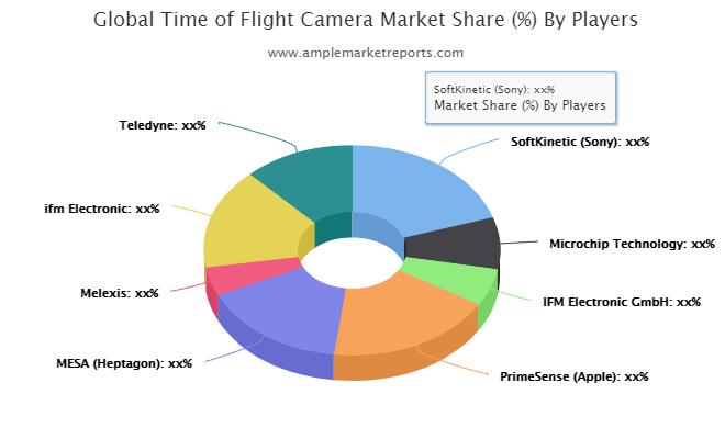Time of Flight Camera Market