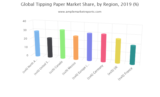 Tipping Paper Market