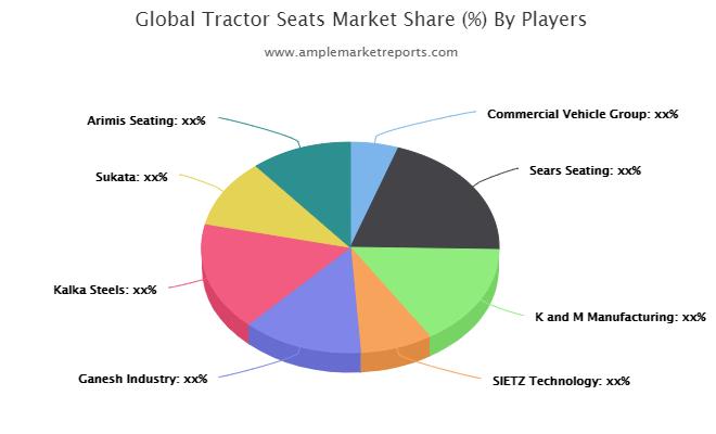 Tractor Seats market