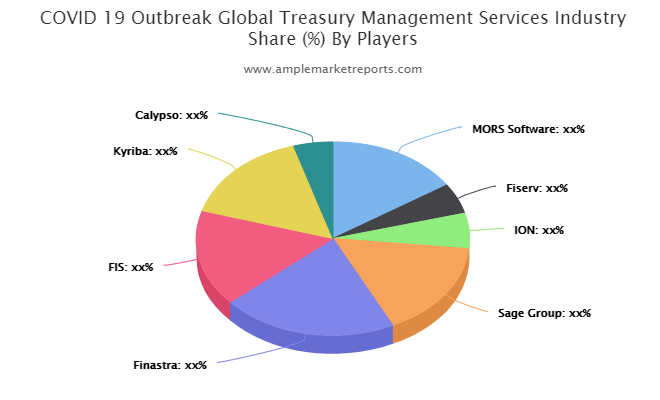 Treasury Management Services market
