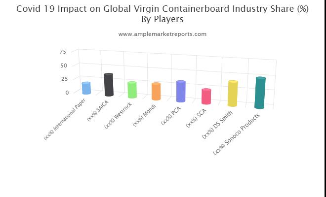 Virgin Containerboard market