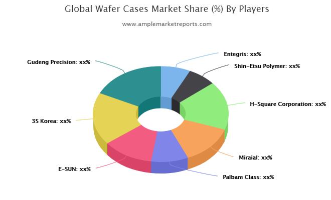 Wafer Cases market