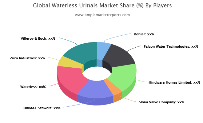 Waterless Urinals Market