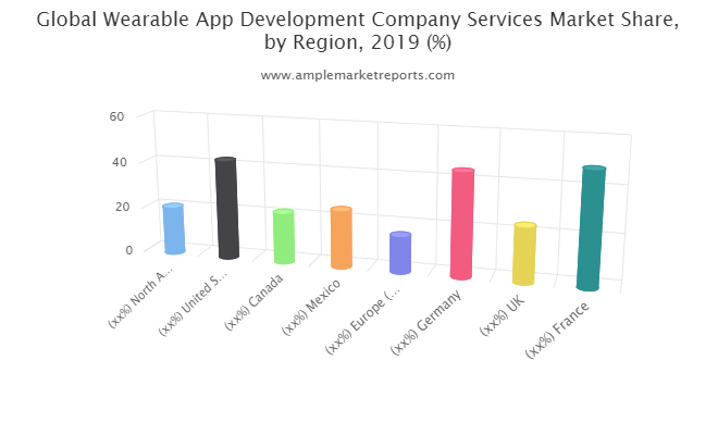 Wearable App Development Company Services Market