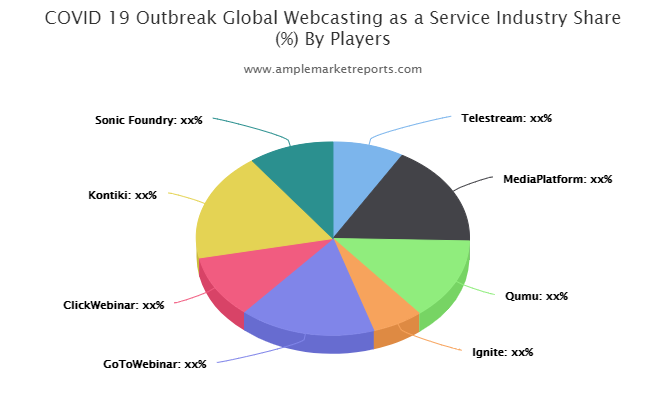 Webcasting as a Service market
