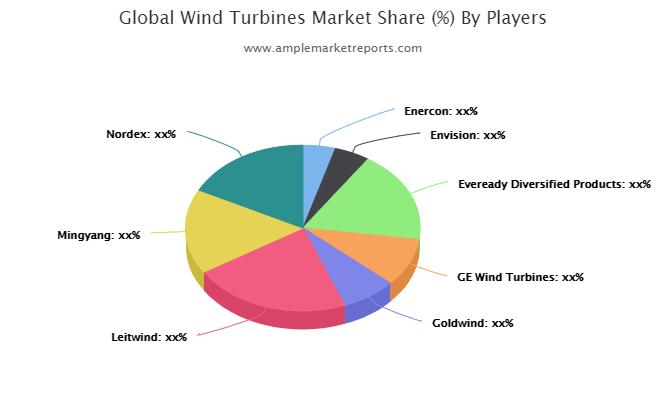 Wind Turbines market (1)