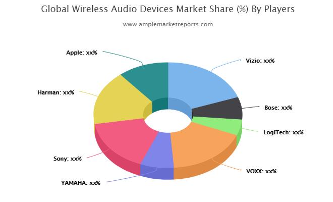 Wireless Audio Devices market