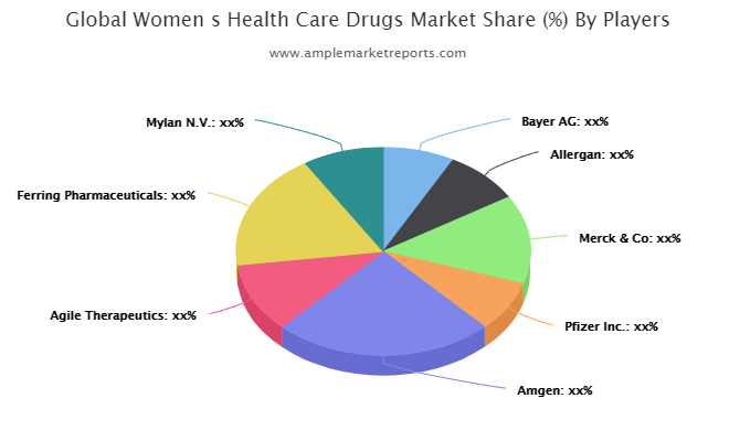Women s Health Care Drugs Market