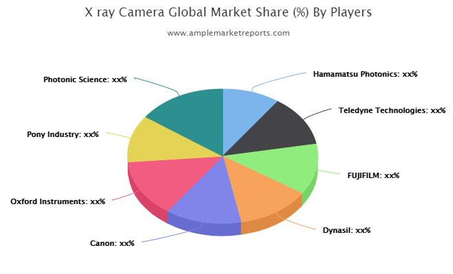 X ray Camera market