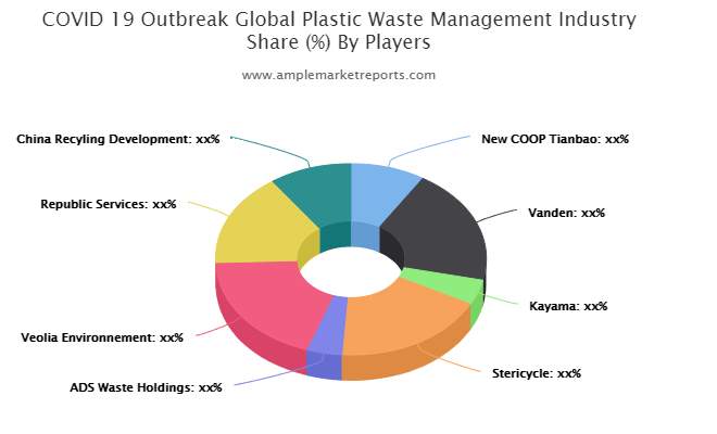 covid-19-outbreak-global-plastic-waste-management-industry
