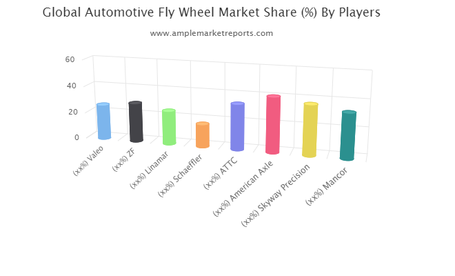 global-automotive-fly-wheel-market