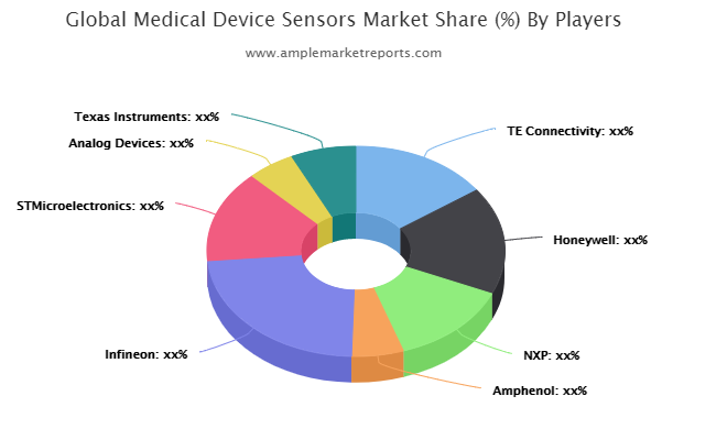 global-medical-device-sensors-market
