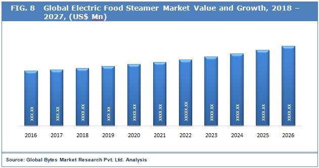 electric-food-steamer-market-report