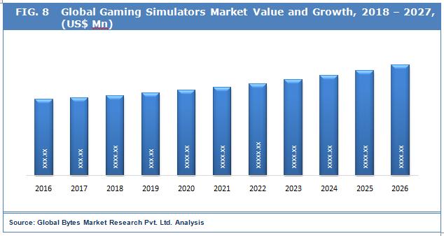 global-gamin-simulators-market-competative-analysis